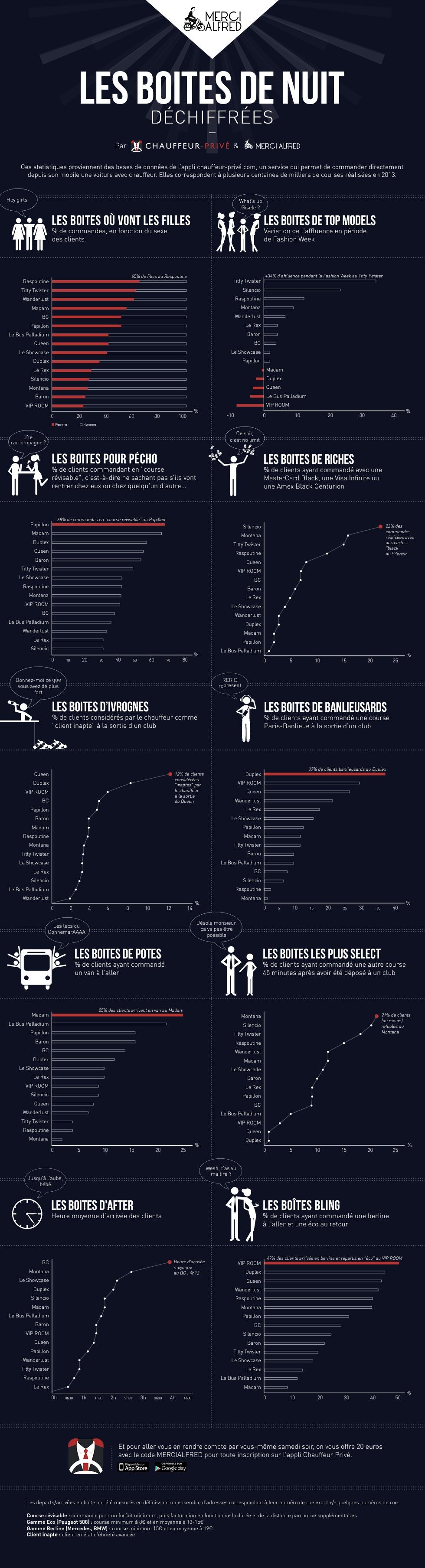 Les Chiffres des Boites de nuit parisiennes – Où sortir la nuit à Paris?