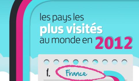 La France, à nouveau le pays le plus visité en 2012! Et Paris dans tout ça?